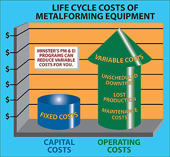 Lifecycle of Metal forming Equipment