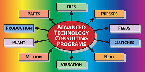 Advanced Technology Consulting Programs